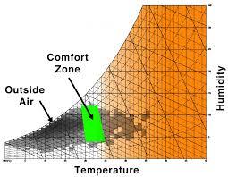 Comfort Zone Psychrometric Chart Revision History Unmet Hours