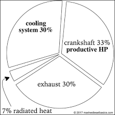 Engine Cooling Pie Chart Marine Diesel Basics