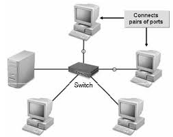 Network Devices Different Types Of Network Devices
