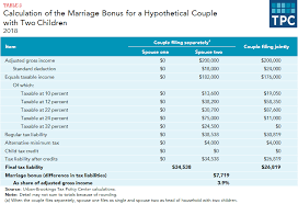 What Are Marriage Penalties And Bonuses Tax Policy Center