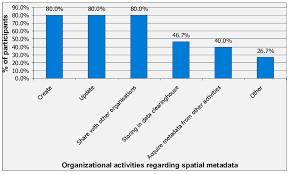 Spatial Organizational Pattern Cool Distribution Of Organizational Activities Regarding Spatial Metadata