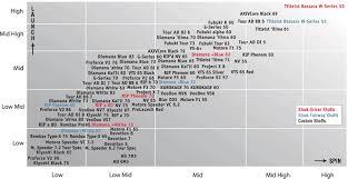 Titleist Shaft Flex Chart Fubuki Alpha 3 Questions Golfwrx