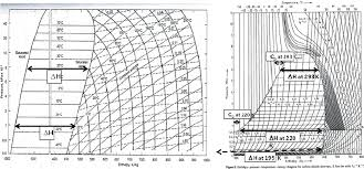 Ammonia Temperature Chart Mollier Diagram For Ammonia A And For Carbon Dioxide B