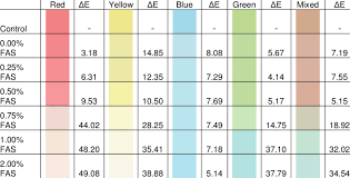 Cie E Color Difference And Color Chart Of Samples
