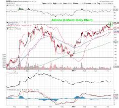 Alibaba Stock Chart Alibaba Baba Shares Look Poised To Hit New All Time High