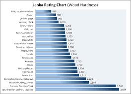Hardwood Lumber Prices Chart 70 Expository Janka Wood Hardness Rating Chart