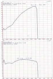 Dynamometer Chart Dynamometer Wikiwand