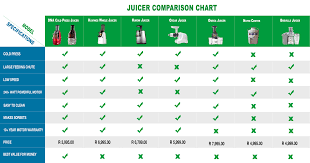 Green Chart Dna Juicer Comparison Chart Dna Cold Press Juicer