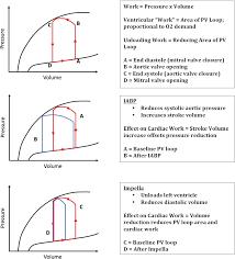 Narrow Pulse Pressure Chart Cardiogenic Shock Journal Of The American Heart Association