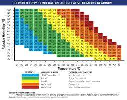 Heat Exhaustion Heat Stroke Chart How To Stay Cool While Roofing In The Summer Avoid Heat