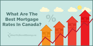 Comparing Mortgage Lenders What Are The Best Mortgage Rates In Canada How To Save Money