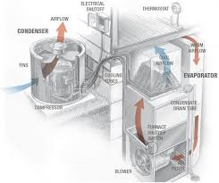 how does my hvac system work? How Hvac Systems Work Diagram How Hvac Systems Work Diagram #24 Basic HVAC System Diagram