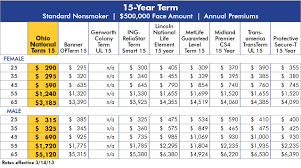 Colonial Penn Life Insurance Rates By Age Chart Life Insurance Rates By Age Chart Thelifeisdream