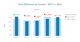 Tableau Tricks Using Shapes Bar Charts To Get Instant Insights