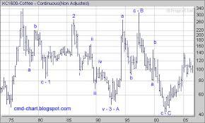 Commodities Charts Coffee Futures Nybot C Elliott