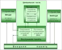 Ответы mail ru принципы обработки информации компьютером принципы обработки информации компьютером