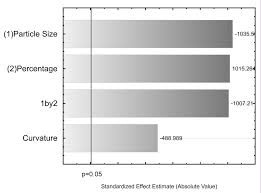 Soil Percentage Chart Impact Of Percentage And Particle Size Of Sugarcane Biochar