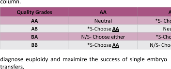 Embryo Grading Chart Table 4 From Euploidy Predictability Of Human Blastocyst