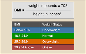 mass index bmi represents a number calculated based on a person s weight and figure 3 mass index bmi formula