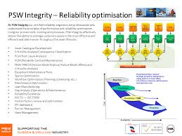 reliability engineering certified reliability engineer