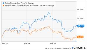 Can Devon Energy Withstand Oil Price Swings Devon Energy