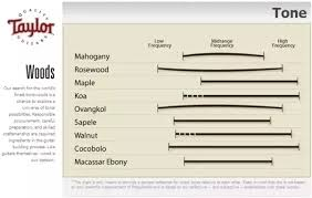 Tonewoods Chart A Battle Of Guitar Tonewoods