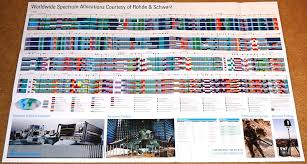 Rohde Schwarz Offers Free Posters And Pocket Guides Rf Cafe