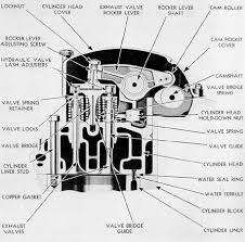 submarine main propulsion diesels chapter 3 figure 3 27 cross section of cylinder head through exhaust valves gm