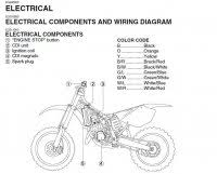 suzuki rm wiring diagram schematics and wiring diagrams wiring harness schematic help no spark on a 93 39 rm250 suzuki 2 stroke thumpertalk