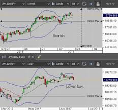 Chart Idx Jpn Idx Jpy Edlims Activity Technical Analysis Contest