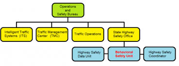 Home Page Behavioral Safety Unit