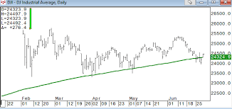 200 Day Sma Chart Keystone Charts Djia Back Above 200 Day Moving Average