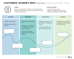 User Journey Chart Ux Mapping Methods Compared A Cheat Sheet