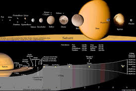 saturn s size new hypothesis for the origin of saturns moons collisions