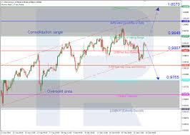 Gold Vs Usd Chart Murrey Math Lines Usd Chf Gold