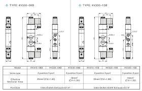 solenoid valvecar wiring diagram solenoid wiring diagrams online pneumatic solenoid valve wiring diagram wiring diagrams