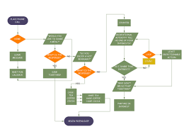 Where To Create Flow Chart Make Friends Flowchart Free Make Friends Flowchart Templates