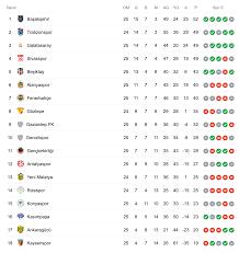 Süper Lig'de 25. hafta sona erdi; işte haftanın sonuçları ve puan durumu