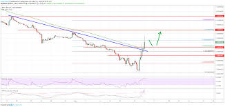 Ripple Xrp Price Rallies Significantly Versus Bitcoin Btc