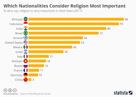 Religion Chart Chart Which Nationalities Consider Religion Most Important