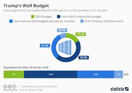 Us Budget Chart Chart Trumps Wall Budget Stands At Us 8 Billion Statista