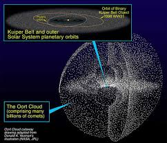 How Many Light Years Away From The Sun Are We  UpdatedSolar System In Light Years