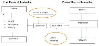 trait theory of leadership the journal the  full size image main gallery page · trait theory of leadership