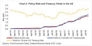 Us Treasury Bonds Rates Chart Reserve Bank Of India Mint Street Memos