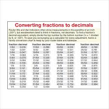 Decimal To Fraction Drill Chart Sample Decimal To Fraction Chart 8 Documents In Pdf