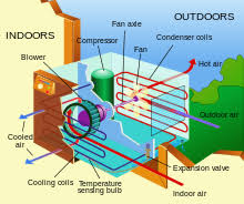 air conditioning parts of a window unit