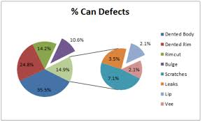Pie Of Pie Chart In Excel Excelchat Excelchat
