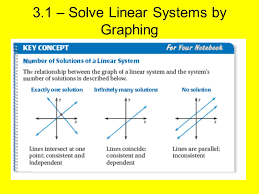 5 3 1 solve linear systems by graphing