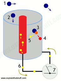 how do geiger counters work explain that stuff diagram showing the process by which a geiger counter works