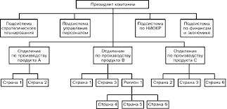 Дивизиональные структуры управления компаниями Глобальноориентированная продуктовая товарная структура